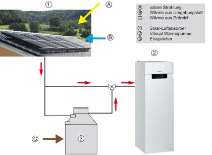 Prinzipieller Aufbau einer Wärmepumpenanlage mit Eisspeicher und Solar-Luftabsorber.